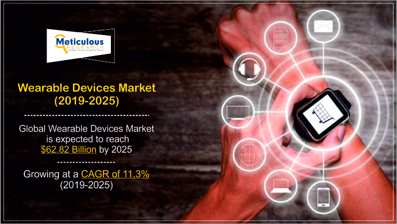 Wearable Device Market