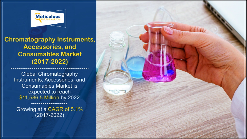 Chromatography Instruments, Accessories, and Consumables Market