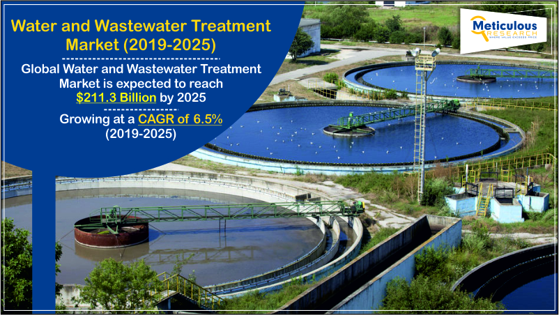 Water and Wastewater Treatment Market
