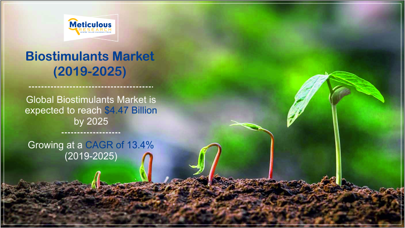 https://www.meticulousresearch.com/product/biostimulants-market-5057/