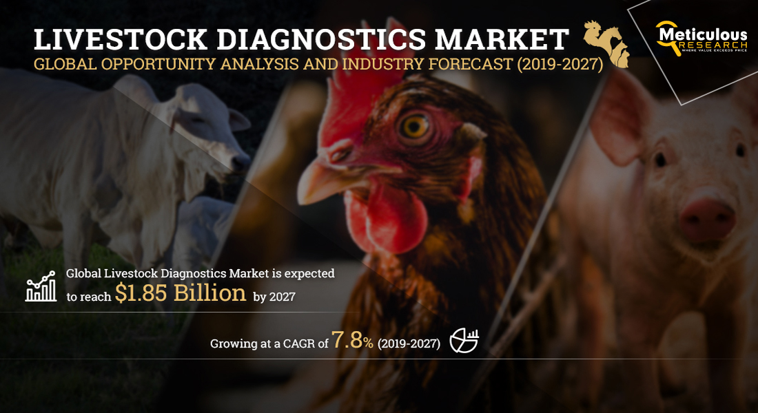 Livestock Diagnostics Market - Global Opportunity Analysis and Industry Forecast (2019-2027)